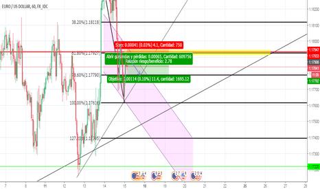 EURUSD: venta eur/usd +10pips