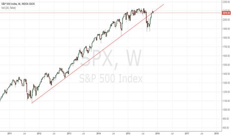 SPX: bearish pullback