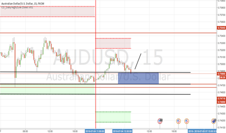 AUDUSD: Another Short Term Long on AUDUSD