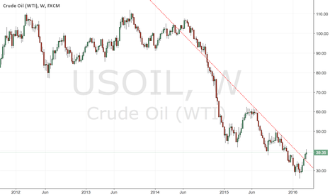 USOIL: Oil broke downtrend