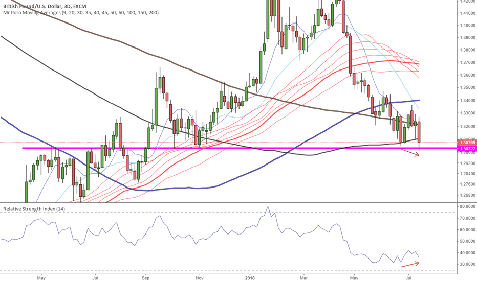 GBPUSD: British pound can't stop going down bla bla bla.
