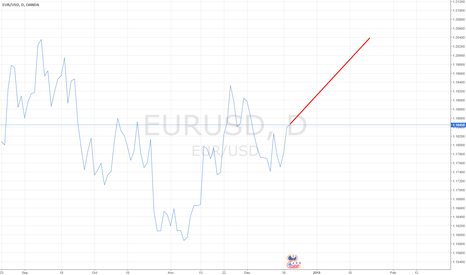 EURUSD: EURUSD Deep Mind Prediction