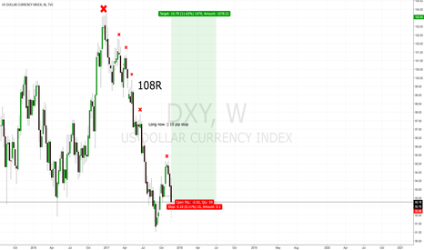DXY: DXY LONG TERM LONG