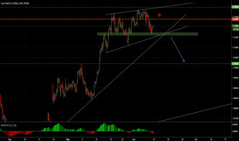 EURUSD: EUR-USD SHORT IDEA