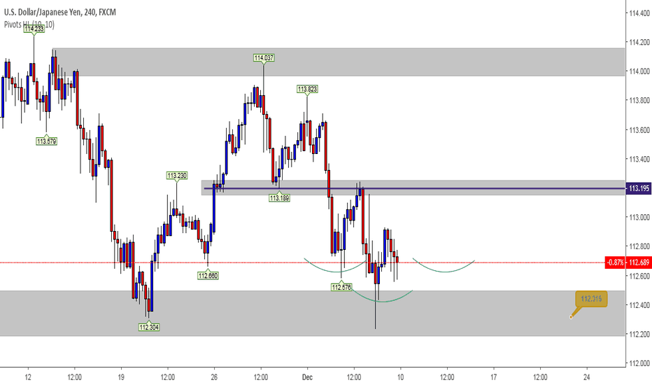 USDJPY: Inverse Heads And Shoulders?