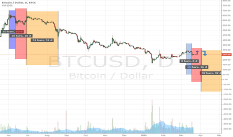 BTCUSD: The figure is repeated.