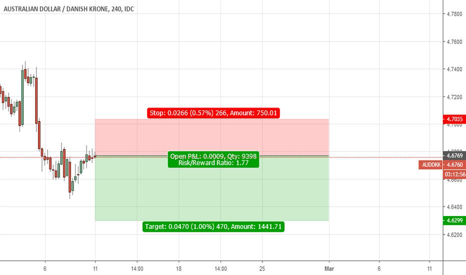 AUDDKK: Sell AUD/DKK