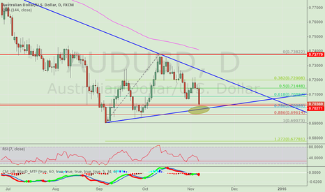 AUDUSD: Pay attention close to the uptrend line support