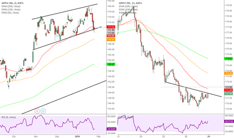 AAPL: Apple Long, Pinbar at Channel Support