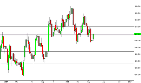 GBPJPY: GBPJPY Weekly Chart