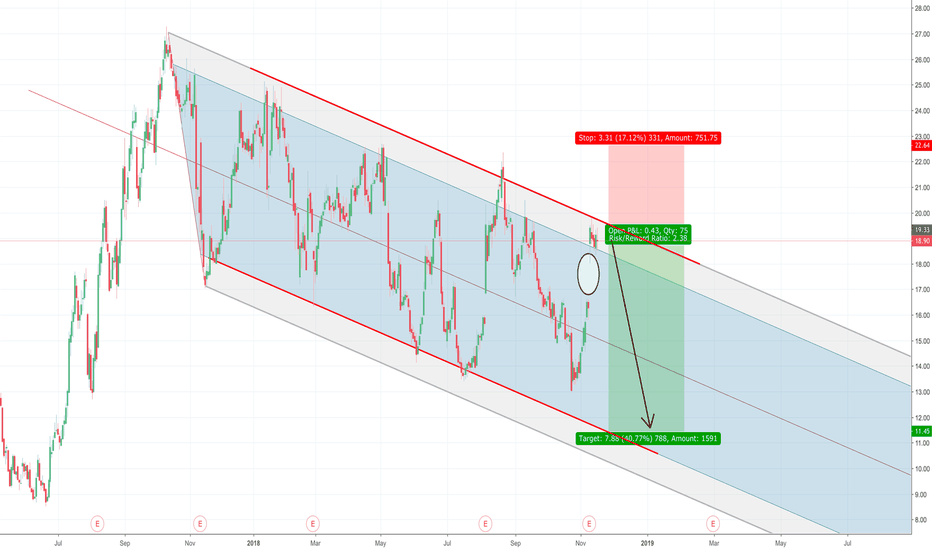 HTZ: Hertz Testing Final Resistance Level, Can Price Hold?