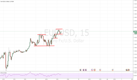 EURUSD: Sloppy ABCD Pattern Potential