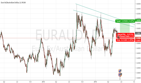 EURAUD: Euraud FLAG on daily chart