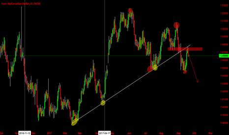 EURCAD: EUR/CAD Another Bearish Wave ?