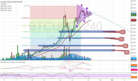 BTCUSD: Will it be Head and Shoulders or Double Top ???