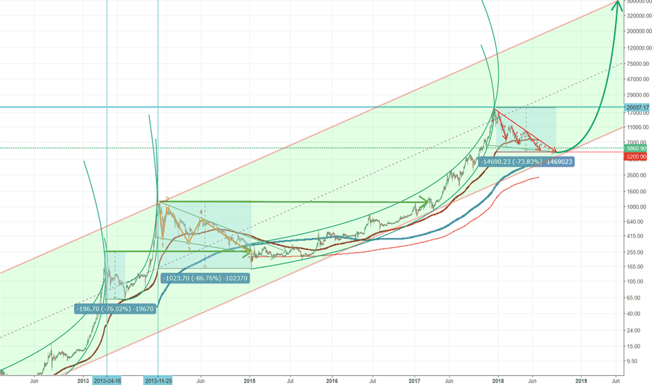 BTCUSD: BTCUSD Bitcoin 500k in one Year from now