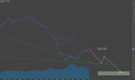 CL1!: BEARISH oil resumption - SHORT