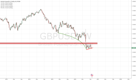 GBPUSD: The cleanest setup in forex - GBPUSD BEAR FLAG