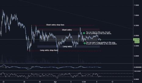 EOSUSD: EOSUSD Trading range