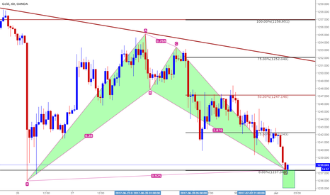 XAUUSD: Long based on Bullish Bat and Clone level at 1237 - Intraday