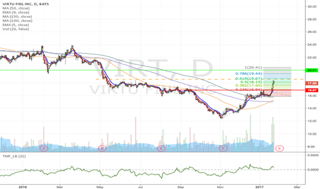 VIRT: VIRT - Possible flag or breakout Momentum trade from $18.57