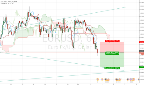 EURUSD: Going short