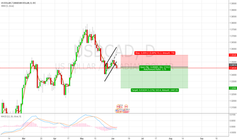 USDCAD: [USDCAD] Short Opportunity formation