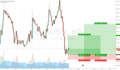 EURUSD: EURUSD: Swing Trade LONG