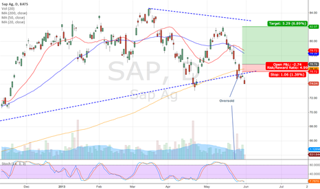 SAP: SAP long idea (reversal high risk trade)
