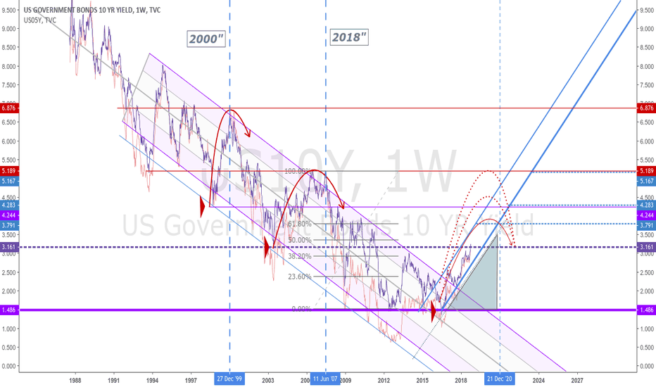 Us10y Charts And Quotes Tradingview