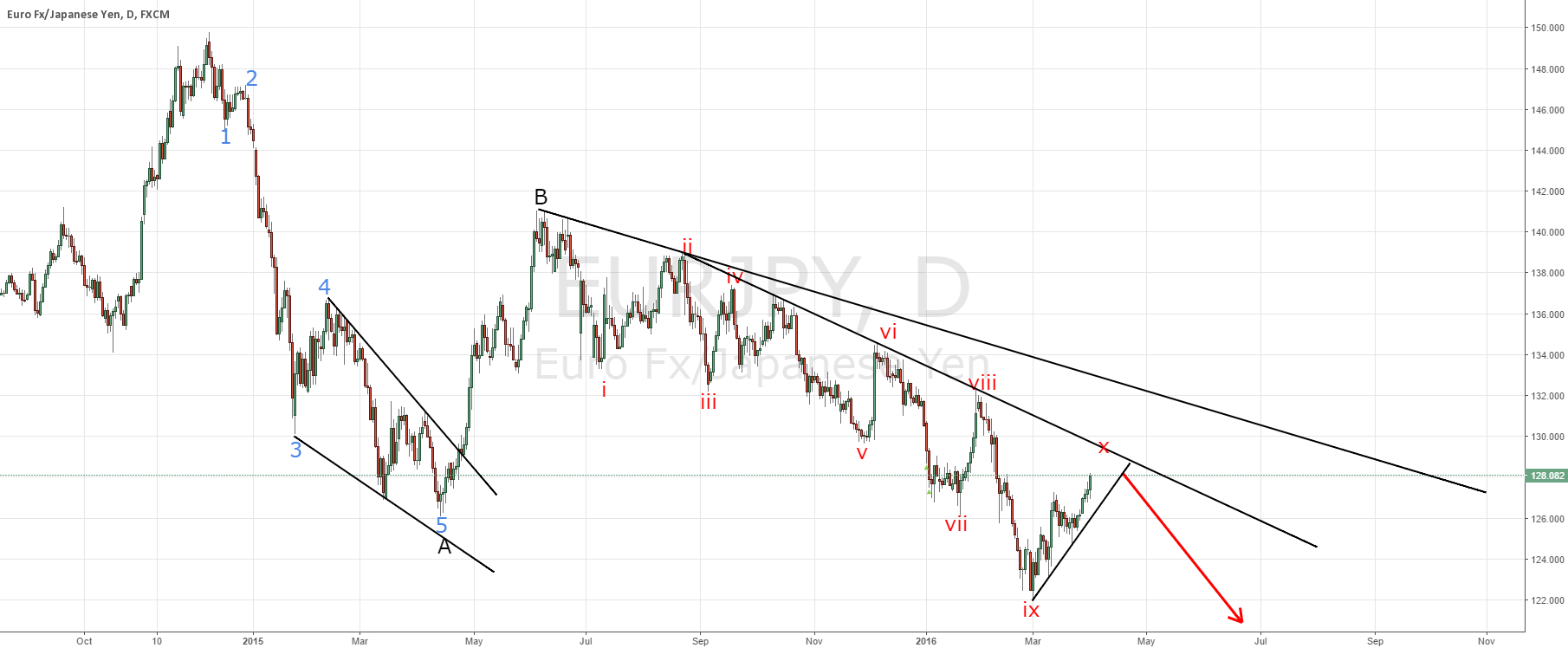 EURJPY; why I expect another new low?