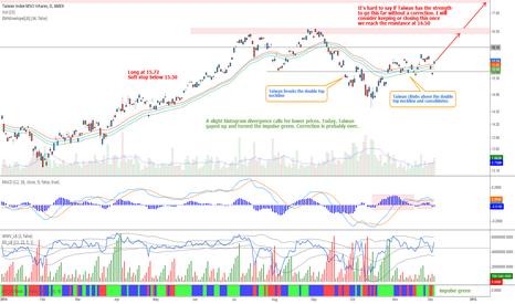 EWT: Taiwan stock market - Green green trade