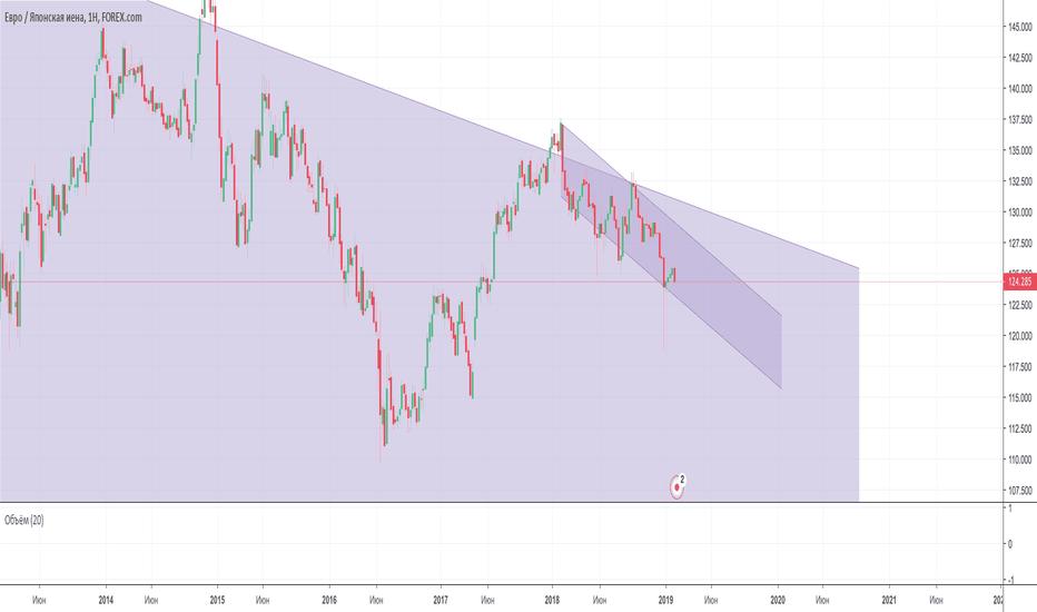 EURJPY: Нисходящая тенденция по EUR/JPY