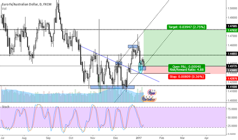 EURAUD: Triangle breakout + Pin bar pattern + Channel