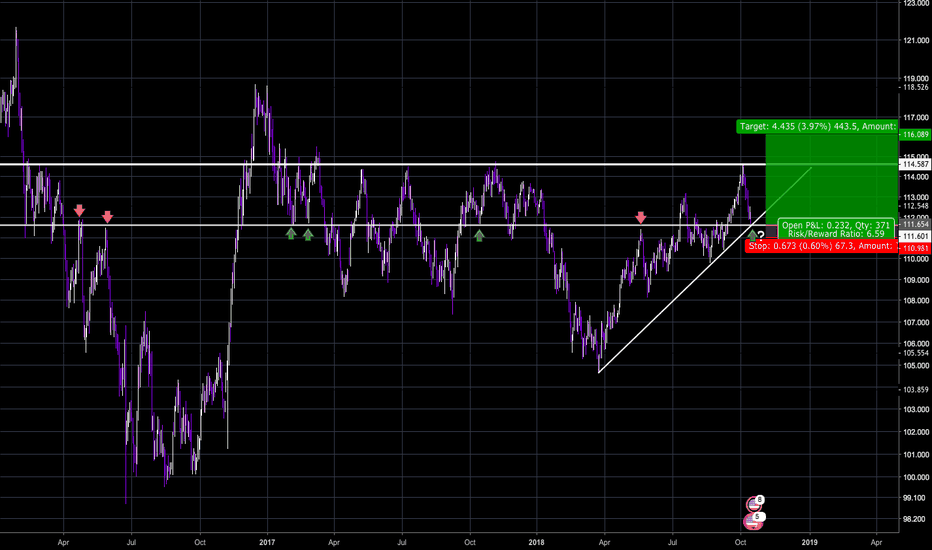 USDJPY: USD/JPY testing support line - Opportunity to go Long!