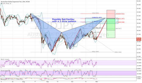 AUDJPY: AUDJPY Possibe Gartley/Bat with a 3 Drive Pattern