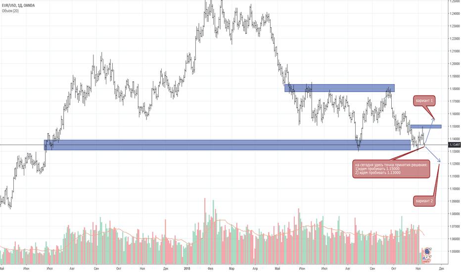 EURUSD: Покупать или продавать пару Евро/Доллар