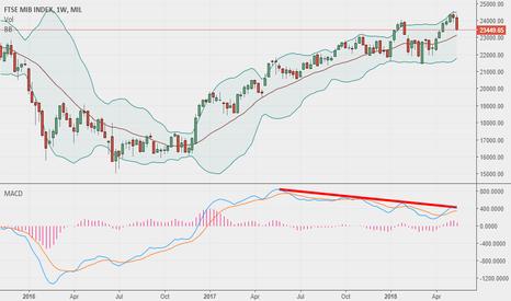 FTSEMIB: FTSEMIB index is a short till 22000-21500