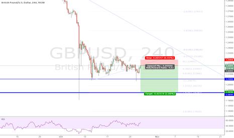 GBPUSD: GBPUSD Short Trade 10-26-16