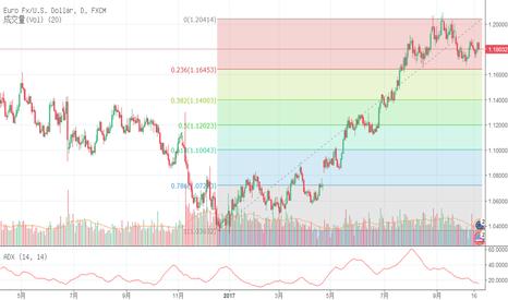 EURUSD: 欧元美元走势说明
