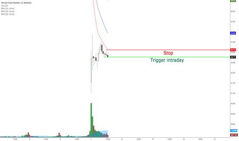 Page 25 Trader Reallifetrading Trading Ideas Charts Tradingview