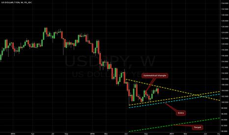 USDJPY: Symmetrical Triangle on USD/JPY @ W1