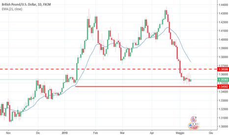 GBPUSD: GBPUSD ripresa del trend ribassista