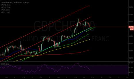 GBPCHF: GBP/CHF LONG