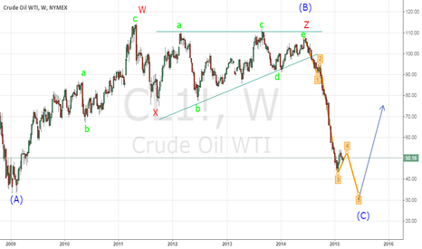 CL1!: Crude Oil WTI - Long term - Elliott Wave Count