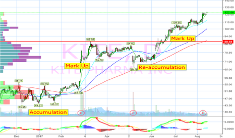 KITE: mark-up continues