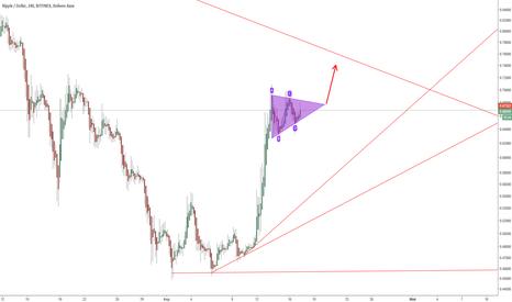 XRPUSD: XRP: симметричный треугольник