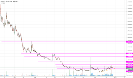 GNOBTC: GNOBTC - Supports & Resistances