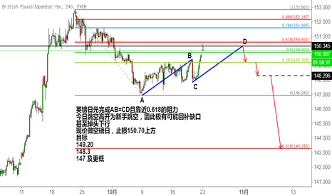 GBPJPY: 英镑日元完成AB=CD的看空模式