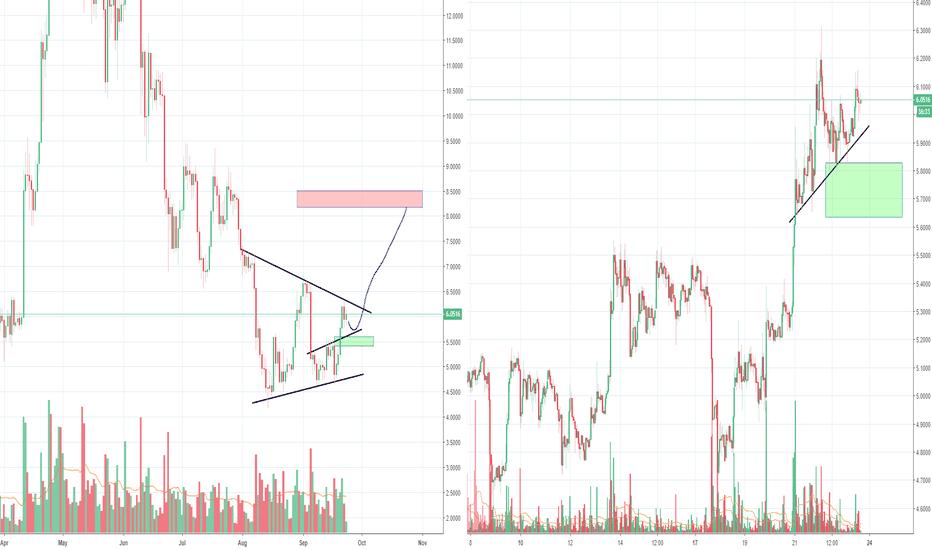 EOSUSD: EOS, similar shape as Bitcoin lately, about to break up?